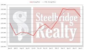 SWFl Real Estate Market