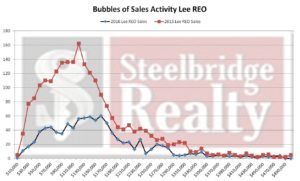 REO Sales Lee County Florida 2016